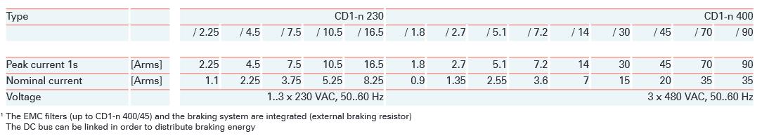 CD1 Elec Specs