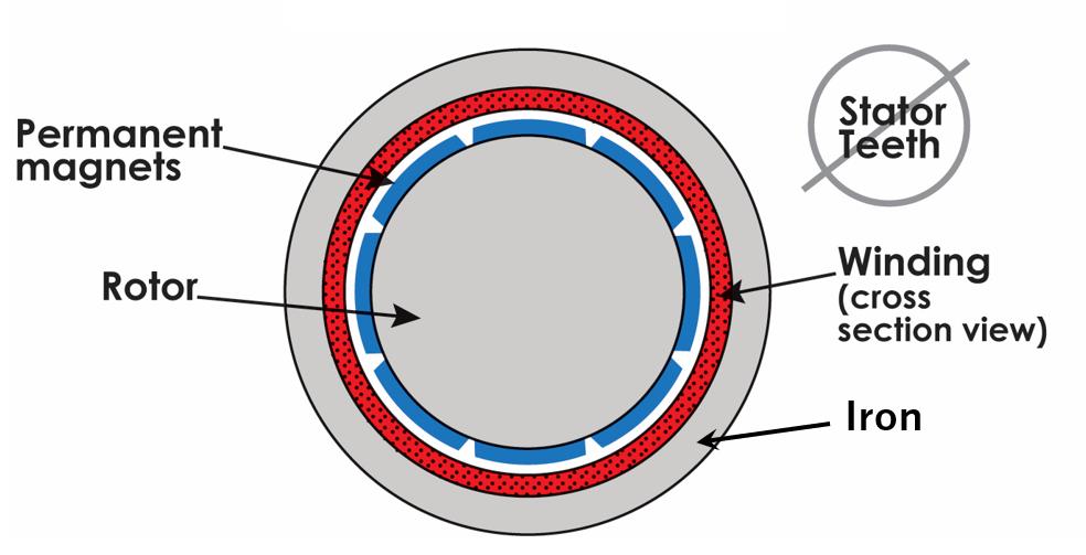 Slotless Stator Example