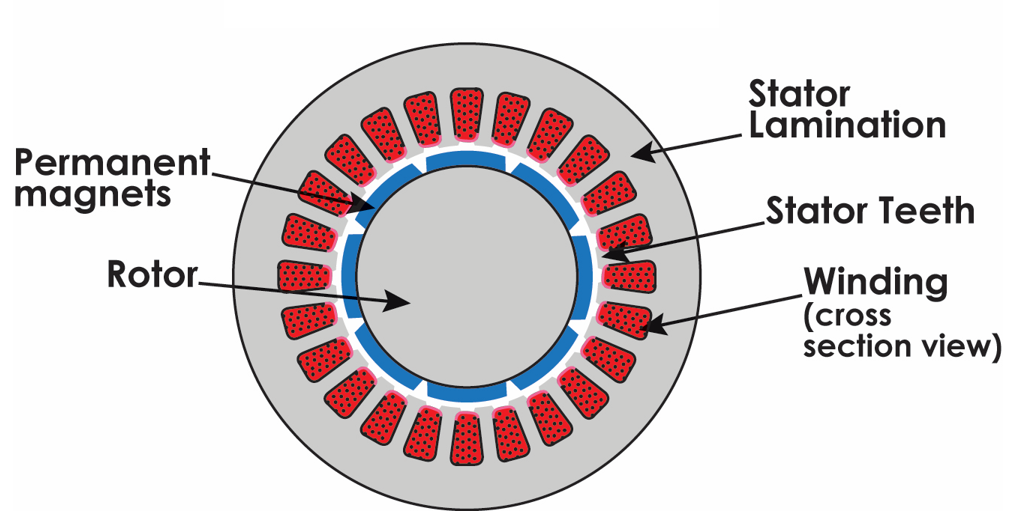 Slotted Stator Example